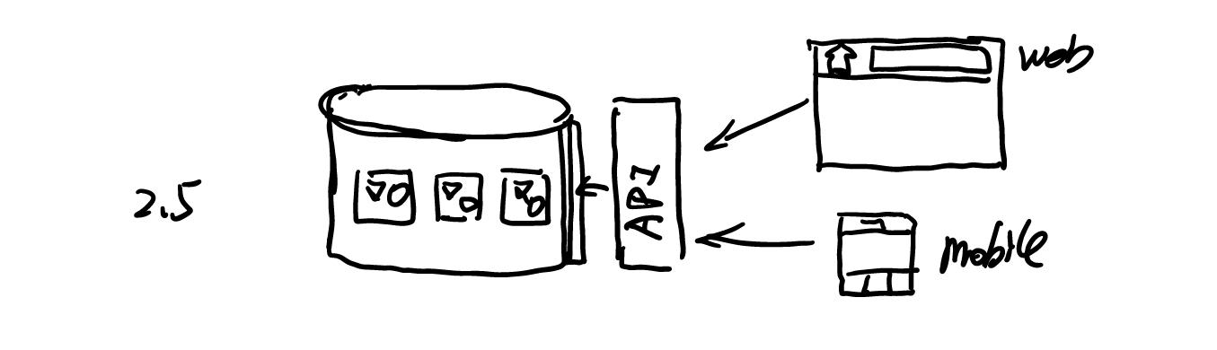 2.5 创建 API 层