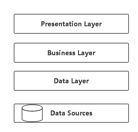 Presentation Business Data Layer